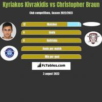 Kyriakos Kivrakidis vs Christopher Braun h2h player stats