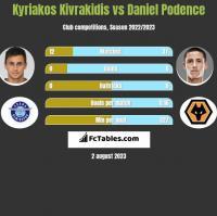 Kyriakos Kivrakidis vs Daniel Podence h2h player stats