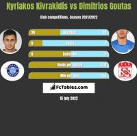 Kyriakos Kivrakidis vs Dimitrios Goutas h2h player stats