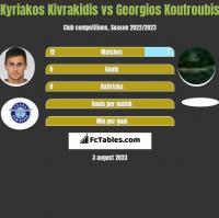 Kyriakos Kivrakidis vs Georgios Koutroubis h2h player stats