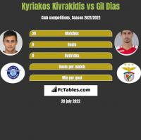 Kyriakos Kivrakidis vs Gil Dias h2h player stats