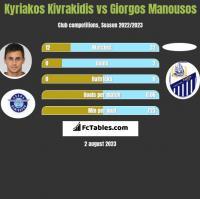 Kyriakos Kivrakidis vs Giorgos Manousos h2h player stats