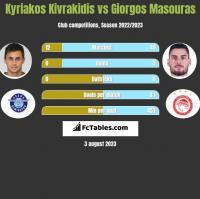 Kyriakos Kivrakidis vs Giorgos Masouras h2h player stats