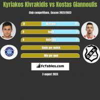 Kyriakos Kivrakidis vs Kostas Giannoulis h2h player stats