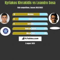 Kyriakos Kivrakidis vs Leandro Sosa h2h player stats
