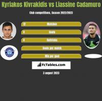 Kyriakos Kivrakidis vs Liassine Cadamuro h2h player stats