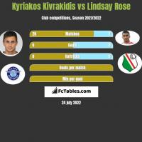 Kyriakos Kivrakidis vs Lindsay Rose h2h player stats
