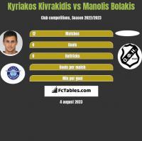 Kyriakos Kivrakidis vs Manolis Bolakis h2h player stats