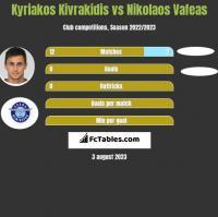 Kyriakos Kivrakidis vs Nikolaos Vafeas h2h player stats