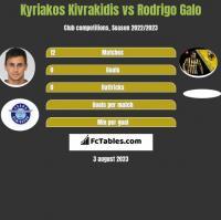 Kyriakos Kivrakidis vs Rodrigo Galo h2h player stats