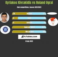 Kyriakos Kivrakidis vs Roland Ugrai h2h player stats