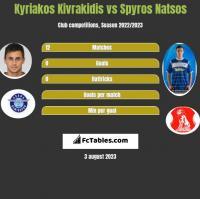 Kyriakos Kivrakidis vs Spyros Natsos h2h player stats