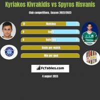 Kyriakos Kivrakidis vs Spyros Risvanis h2h player stats