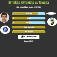 Kyriakos Kivrakidis vs Talocha h2h player stats