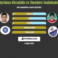 Kyriakos Kivrakidis vs Theodore Vasilakakis h2h player stats