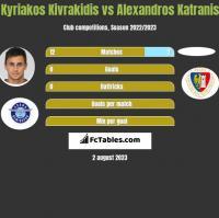 Kyriakos Kivrakidis vs Alexandros Katranis h2h player stats