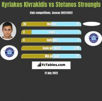 Kyriakos Kivrakidis vs Stefanos Stroungis h2h player stats
