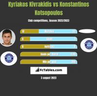 Kyriakos Kivrakidis vs Konstantinos Kotsopoulos h2h player stats