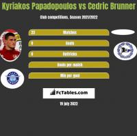 Kyriakos Papadopoulos vs Cedric Brunner h2h player stats