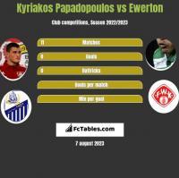Kyriakos Papadopoulos vs Ewerton h2h player stats