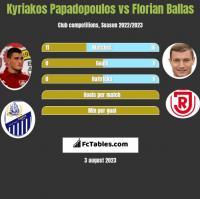 Kyriakos Papadopoulos vs Florian Ballas h2h player stats