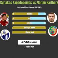 Kyriakos Papadopoulos vs Florian Hartherz h2h player stats
