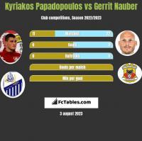Kyriakos Papadopoulos vs Gerrit Nauber h2h player stats