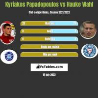 Kyriakos Papadopoulos vs Hauke Wahl h2h player stats