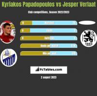 Kyriakos Papadopoulos vs Jesper Verlaat h2h player stats