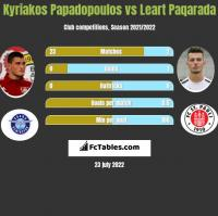 Kyriakos Papadopoulos vs Leart Paqarada h2h player stats