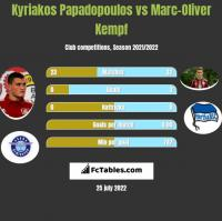 Kyriakos Papadopoulos vs Marc-Oliver Kempf h2h player stats