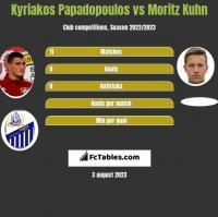Kyriakos Papadopoulos vs Moritz Kuhn h2h player stats