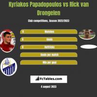 Kyriakos Papadopoulos vs Rick van Drongelen h2h player stats