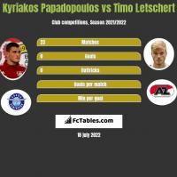 Kyriakos Papadopoulos vs Timo Letschert h2h player stats