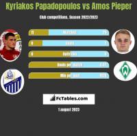 Kyriakos Papadopoulos vs Amos Pieper h2h player stats