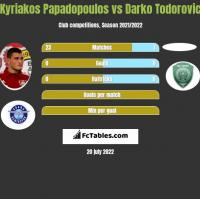 Kyriakos Papadopoulos vs Darko Todorovic h2h player stats