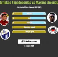 Kyriakos Papadopoulos vs Maxime Awoudja h2h player stats