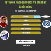 Kyriakos Papadopoulos vs Stephan Ambrosius h2h player stats