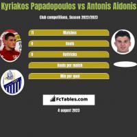 Kyriakos Papadopoulos vs Antonis Aidonis h2h player stats