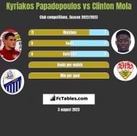 Kyriakos Papadopoulos vs Clinton Mola h2h player stats