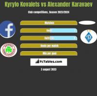 Kyrylo Kovalets vs Ołeksandr Karawajew h2h player stats