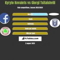 Kyrylo Kovalets vs Giorgi Tsitaishvili h2h player stats