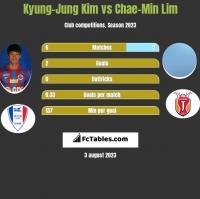 Kyung-Jung Kim vs Chae-Min Lim h2h player stats