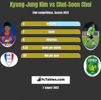 Kyung-Jung Kim vs Chul-Soon Choi h2h player stats