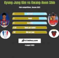 Kyung-Jung Kim vs Kwang-Hoon Shin h2h player stats