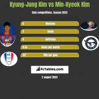 Kyung-Jung Kim vs Min-Hyeok Kim h2h player stats