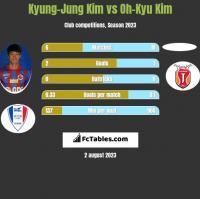 Kyung-Jung Kim vs Oh-Kyu Kim h2h player stats