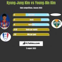 Kyung-Jung Kim vs Young-Bin Kim h2h player stats