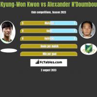 Kyung-Won Kwon vs Alexander N'Doumbou h2h player stats