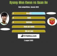 Kyung-Won Kwon vs Guan He h2h player stats